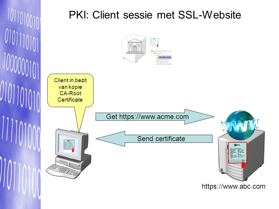 PKI: Client sessie met SSL-Website https://www.abc.com Client in bezit van kopie CA-Root Certificate Get https://www.acme.com Send certificate