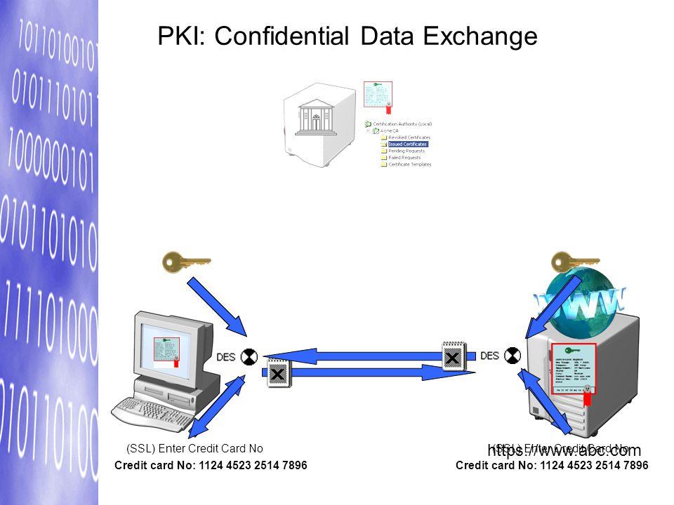 PKI: Confidential Data Exchange https://www.abc.com Credit card No: 1124 4523 2514 7896Credit card No: 1124 4523 2514 7896 (SSL) Enter Credit Card No(