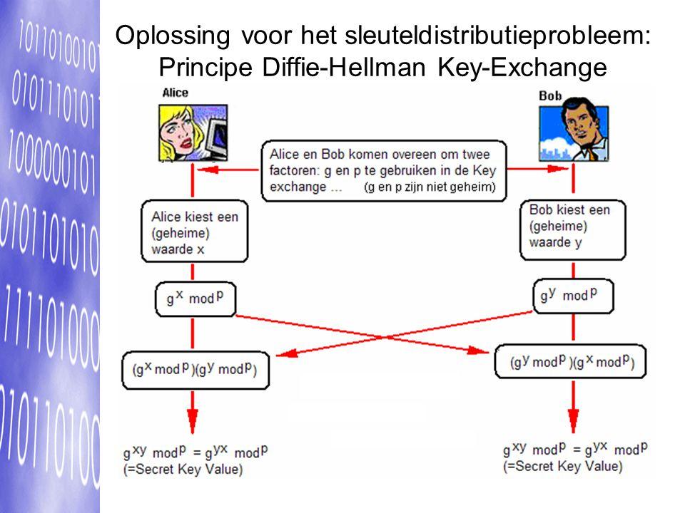 Oplossing voor het sleuteldistributieprobleem: Principe Diffie-Hellman Key-Exchange