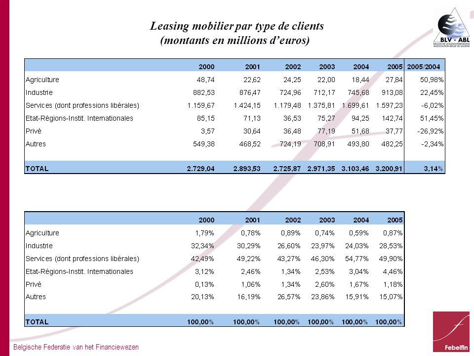Belgische Federatie van het Financiewezen Leasing mobilier par type de clients (montants en millions d'euros)