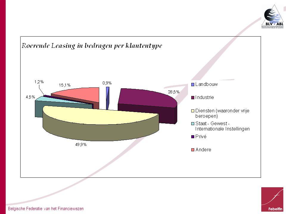 Belgische Federatie van het Financiewezen