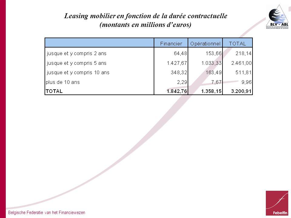 Leasing mobilier en fonction de la durée contractuelle (montants en millions d'euros)