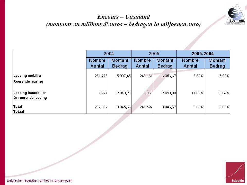 Belgische Federatie van het Financiewezen Encours – Uitstaand (montants en millions d'euros – bedragen in miljoenen euro)