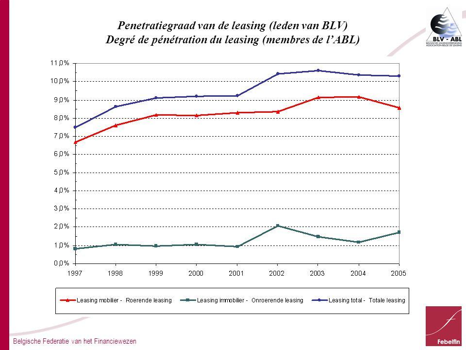 Belgische Federatie van het Financiewezen Penetratiegraad van de leasing (leden van BLV) Degré de pénétration du leasing (membres de l'ABL)