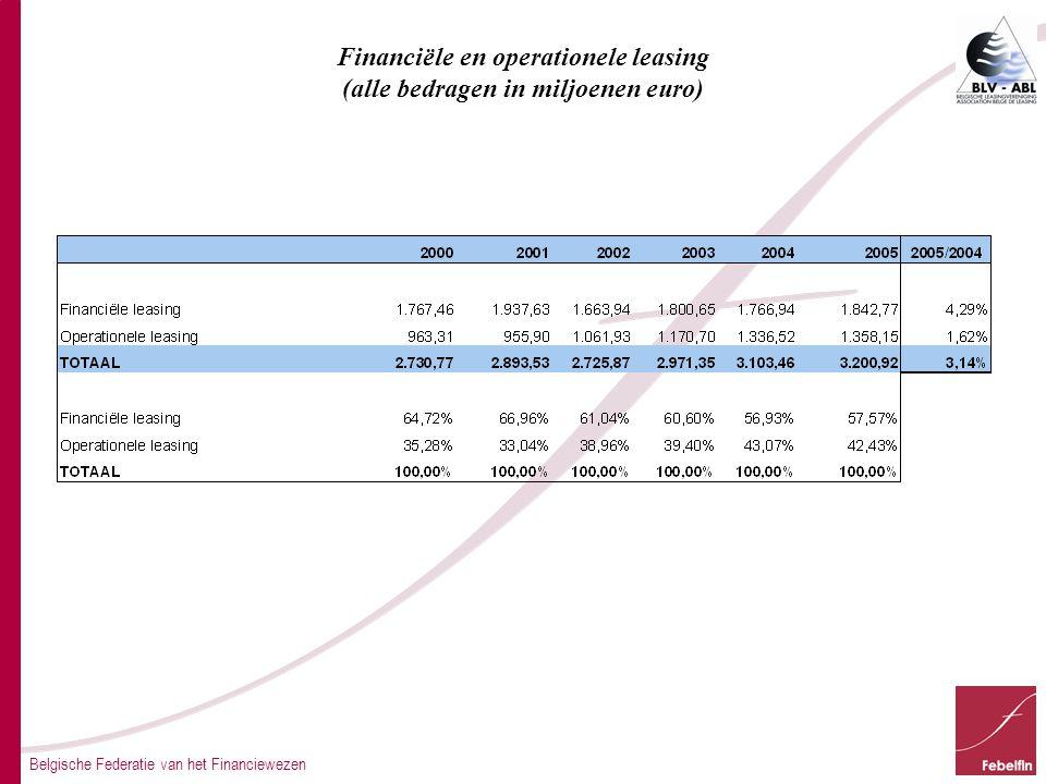 Financiële en operationele leasing (alle bedragen in miljoenen euro)