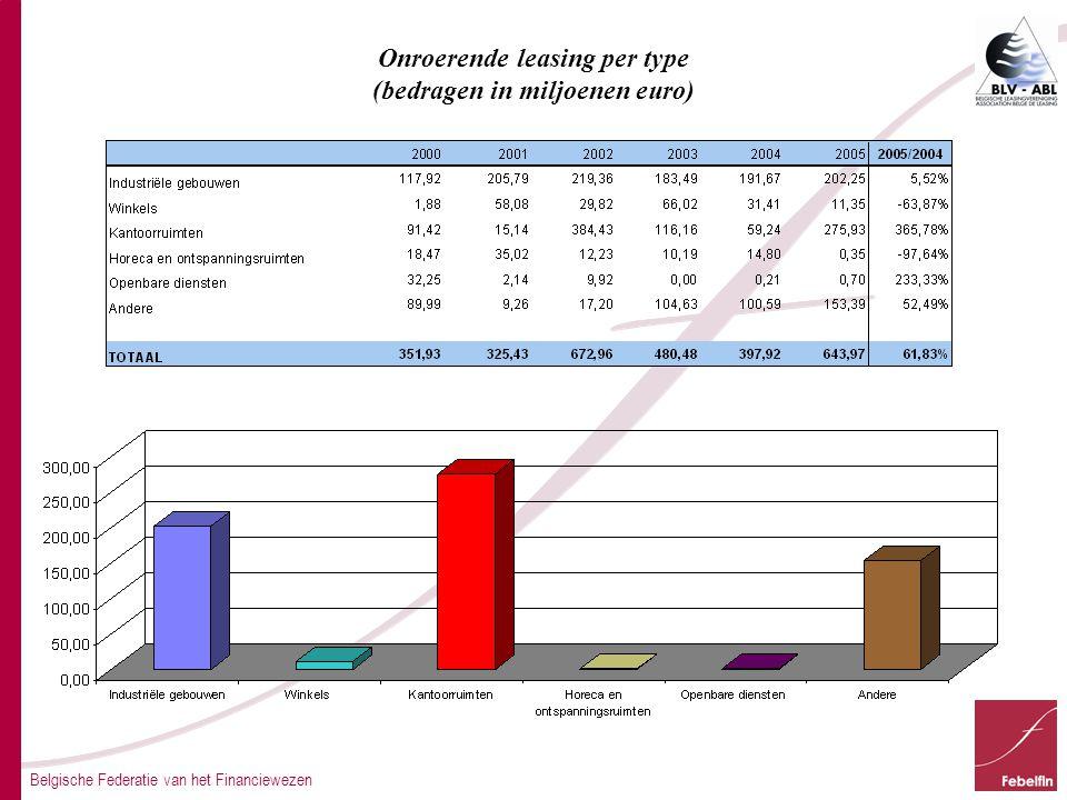 Belgische Federatie van het Financiewezen Onroerende leasing per type (bedragen in miljoenen euro)