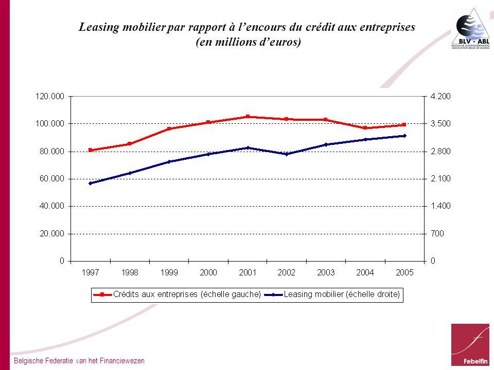 Belgische Federatie van het Financiewezen Leasing mobilier par rapport à l'encours du crédit aux entreprises (en millions d'euros)