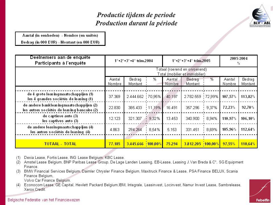 Belgische Federatie van het Financiewezen Productie tijdens de periode Production durant la période (1)Dexia Lease, Fortis Lease, ING Lease Belgium, KBC Lease.