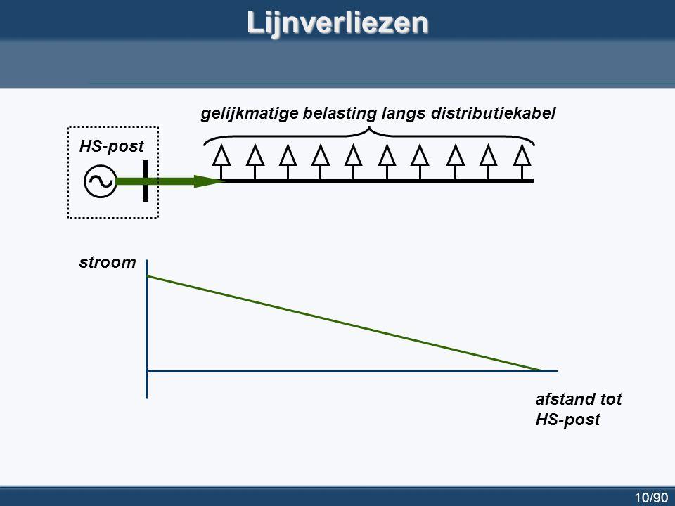 10/90Lijnverliezen HS-post gelijkmatige belasting langs distributiekabel stroom afstand tot HS-post
