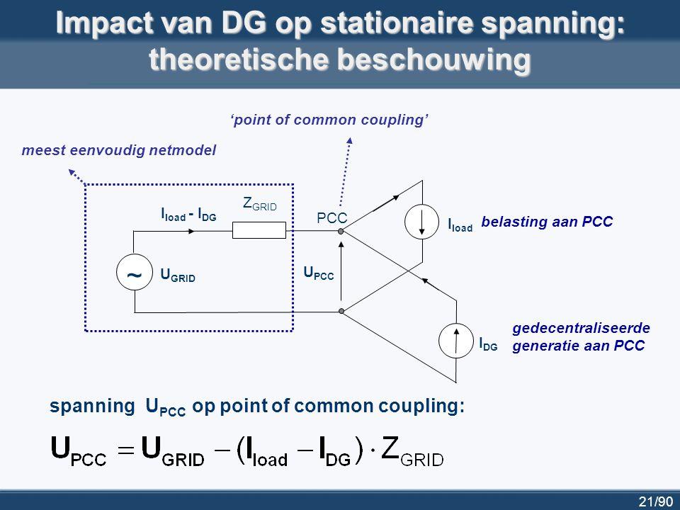 21/90 Impact van DG op stationaire spanning: theoretische beschouwing Z GRID ~ I load - I DG I load I DG U PCC U GRID PCC meest eenvoudig netmodel 'po