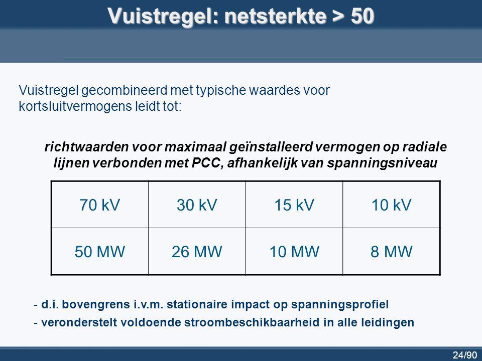 24/90 Vuistregel: netsterkte > 50 70 kV30 kV15 kV10 kV 50 MW26 MW10 MW8 MW richtwaarden voor maximaal geïnstalleerd vermogen op radiale lijnen verbond