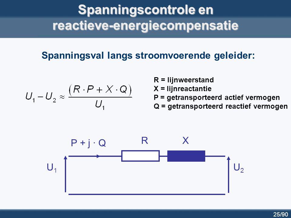 25/90 Spanningscontrole en reactieve-energiecompensatie RX P + j · Q U1U1 U2U2 Spanningsval langs stroomvoerende geleider: R = lijnweerstand X = lijnr