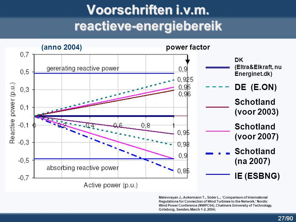 27/90 Voorschriften i.v.m. reactieve-energiebereik DK (Eltra&Elkraft, nu Energinet.dk) DE (E.ON) Schotland (voor 2003) Schotland (voor 2007) Schotland