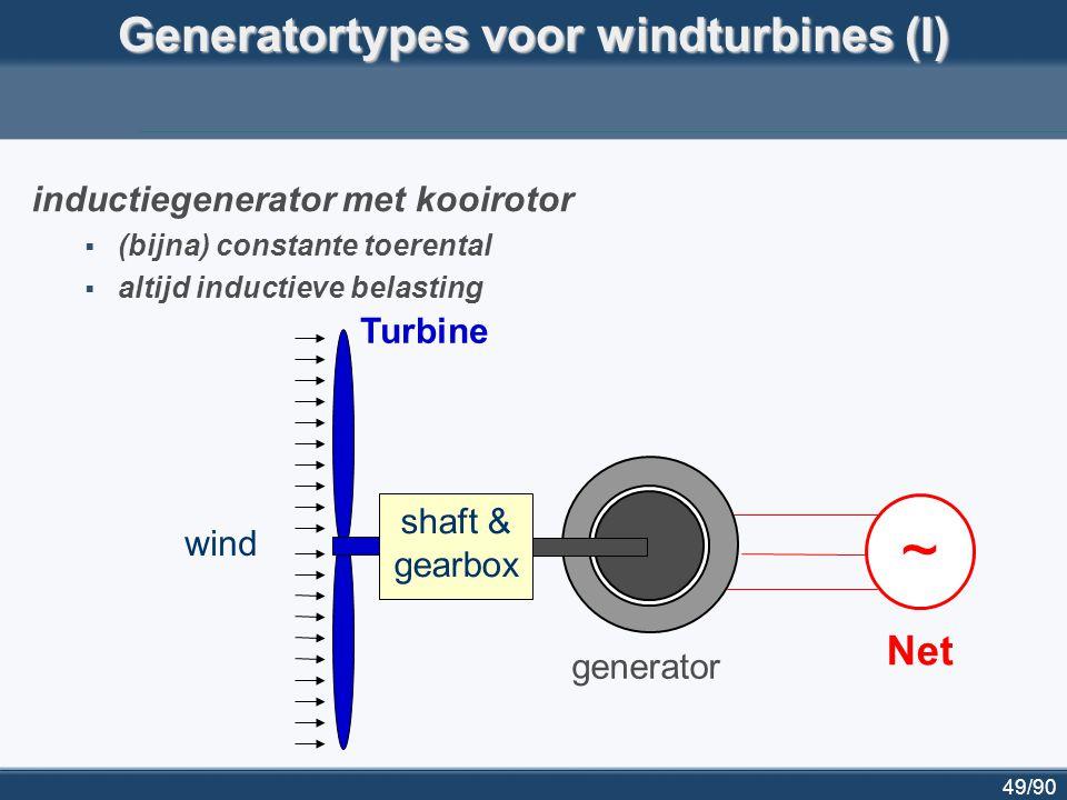 49/90 Generatortypes voor windturbines (I) inductiegenerator met kooirotor  (bijna) constante toerental  altijd inductieve belasting Turbine Net sha