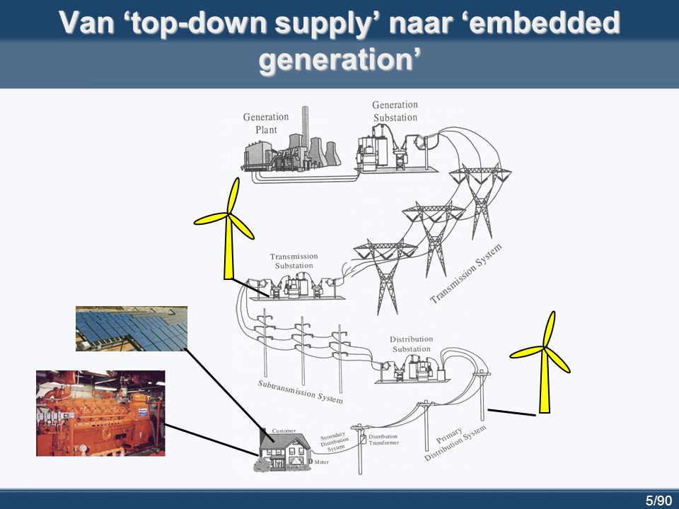 5/90 Van 'top-down supply' naar 'embedded generation'