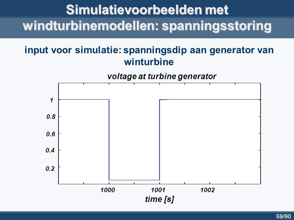 59/90 100010011002 voltage at turbine generator 0.4 0.6 1 0.8 0.2 time [s] Simulatievoorbeelden met windturbinemodellen: spanningsstoring input voor s