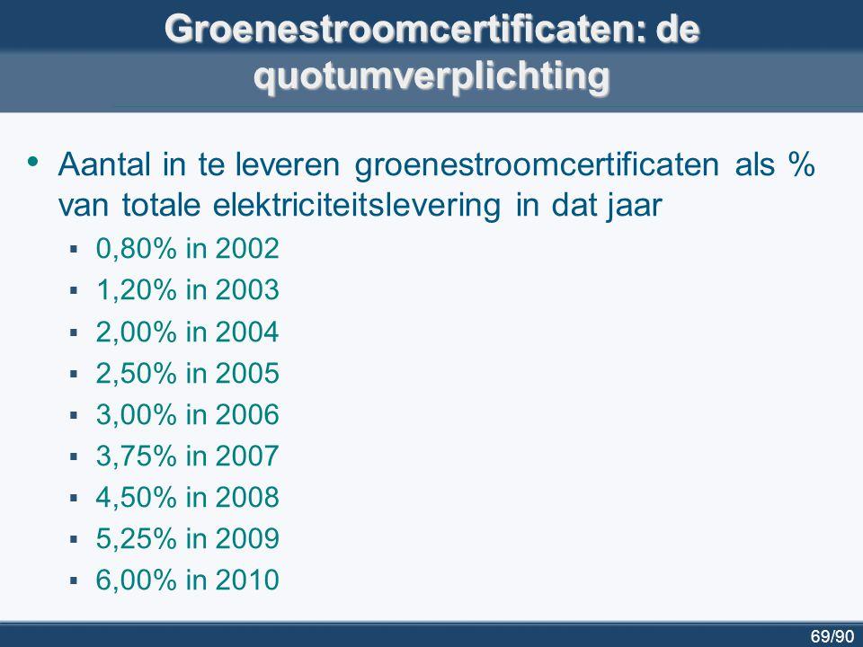 69/90 Groenestroomcertificaten: de quotumverplichting Aantal in te leveren groenestroomcertificaten als % van totale elektriciteitslevering in dat jaa