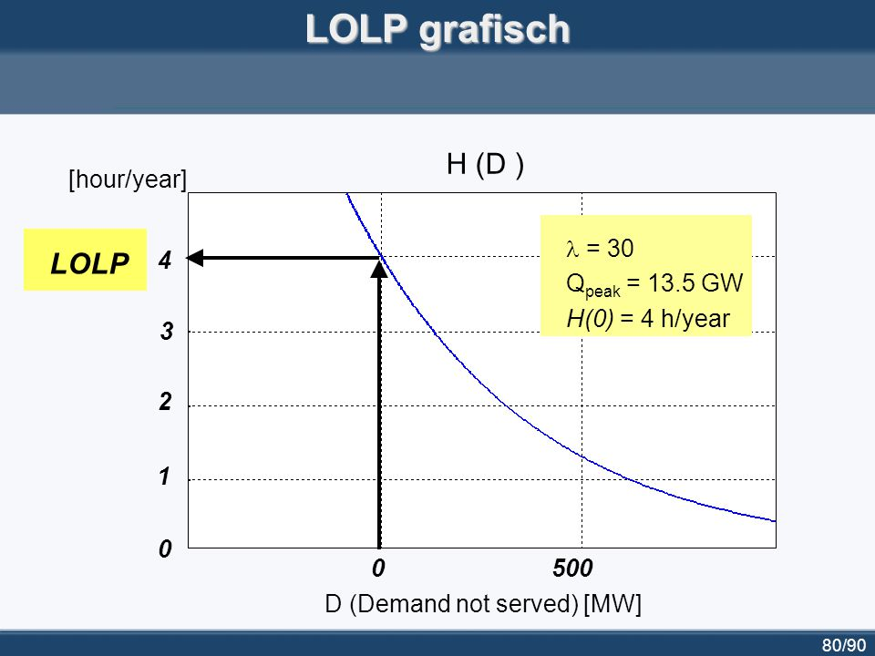 80/90 LOLP grafisch 0500 4 3 2 1 0 D (Demand not served) [MW] [hour/year] = 30 Q peak = 13.5 GW H(0) = 4 h/year LOLP H (D )