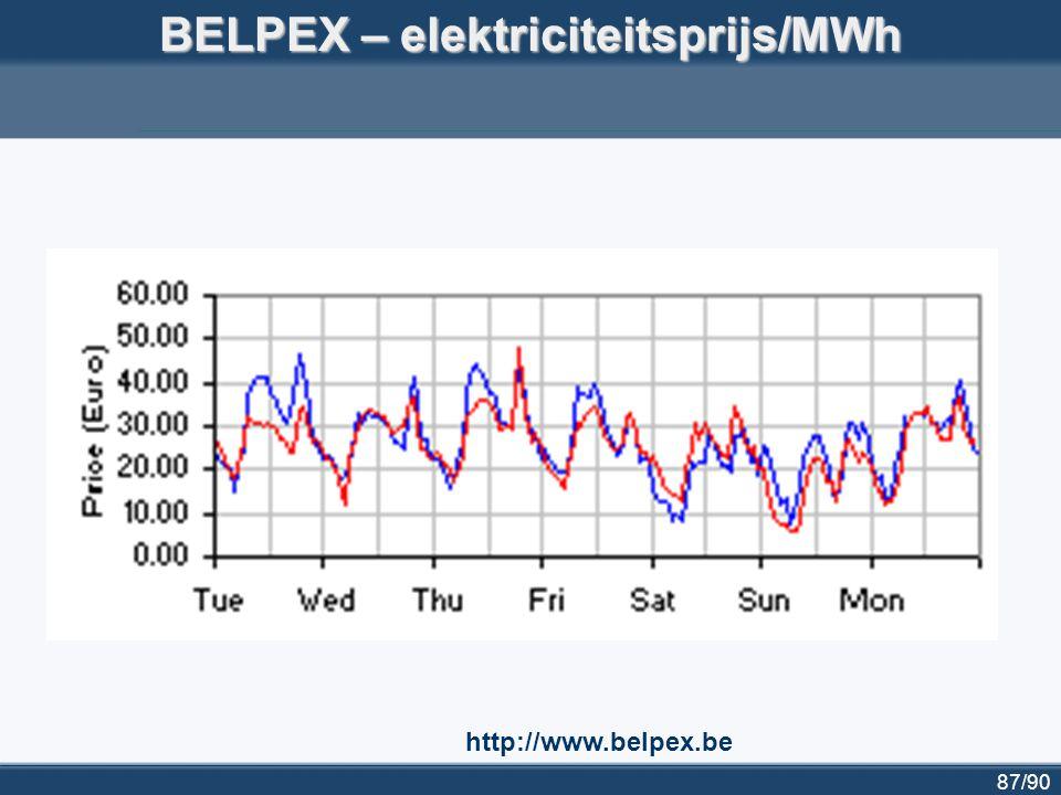 87/90 BELPEX – elektriciteitsprijs/MWh http://www.belpex.be