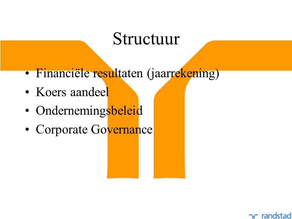 Structuur Financiële resultaten (jaarrekening) Koers aandeel Ondernemingsbeleid Corporate Governance