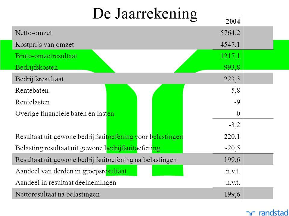 De Jaarrekening 2004 Netto-omzet5764,2 Kostprijs van omzet4547,1 Bruto-omzetresultaat1217,1 Bedrijfskosten993,8 Bedrijfsresultaat223,3 Rentebaten5,8 Rentelasten-9 Overige financiële baten en lasten0 -3,2 Resultaat uit gewone bedrijfsuitoefening voor belastingen220,1 Belasting resultaat uit gewone bedrijfsuitoefening-20,5 Resultaat uit gewone bedrijfsuitoefening na belastingen199,6 Aandeel van derden in groepsresultaatn.v.t.