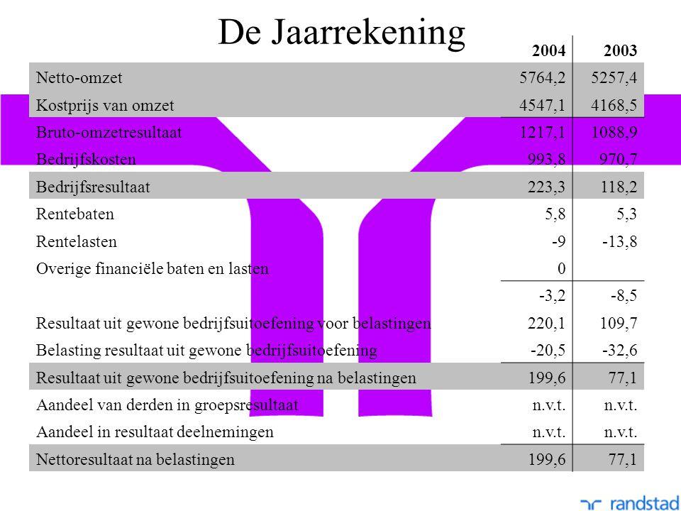 De Jaarrekening 20042003 Netto-omzet5764,25257,4 Kostprijs van omzet4547,14168,5 Bruto-omzetresultaat1217,11088,9 Bedrijfskosten993,8970,7 Bedrijfsresultaat223,3118,2 Rentebaten5,85,3 Rentelasten-9-13,8 Overige financiële baten en lasten0 -3,2-8,5 Resultaat uit gewone bedrijfsuitoefening voor belastingen220,1109,7 Belasting resultaat uit gewone bedrijfsuitoefening-20,5-32,6 Resultaat uit gewone bedrijfsuitoefening na belastingen199,677,1 Aandeel van derden in groepsresultaatn.v.t.