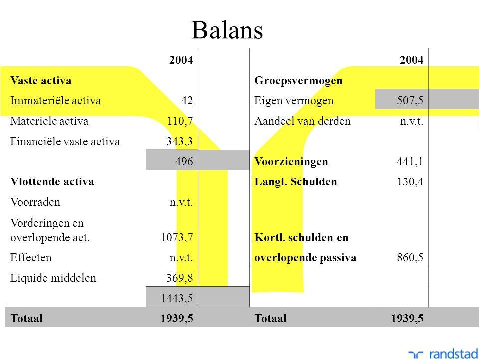 Balans 2004 Vaste activaGroepsvermogen Immateriële activa42Eigen vermogen507,5 Materiele activa110,7Aandeel van derdenn.v.t.