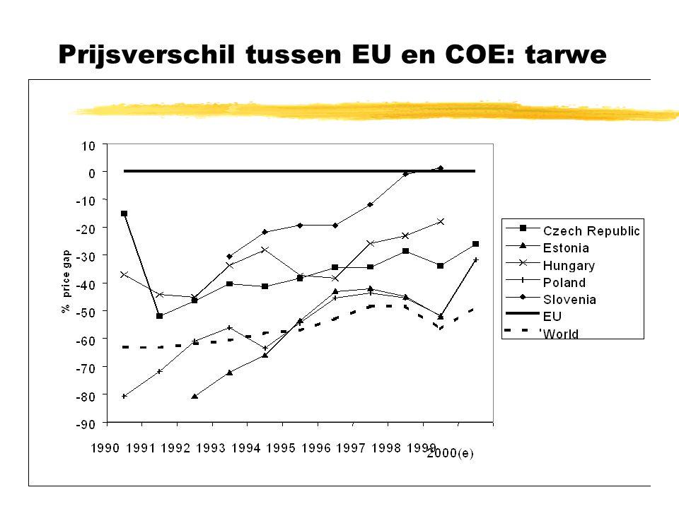 Prijsverschil tussen EU en COE: tarwe