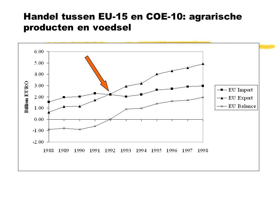 Handel tussen EU-15 en COE-10: agrarische producten en voedsel