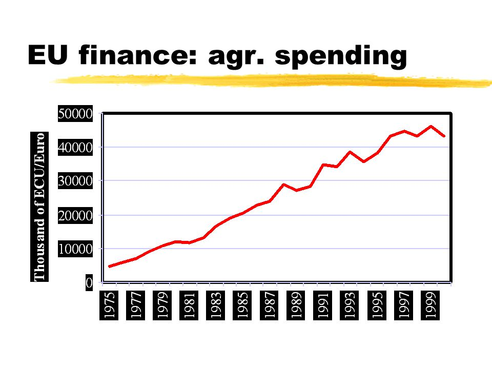 EU finance: agr. spending