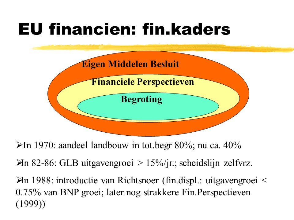 EU financien: fin.kaders Eigen Middelen Besluit Financiele Perspectieven Begroting  In 1970: aandeel landbouw in tot.begr 80%; nu ca.