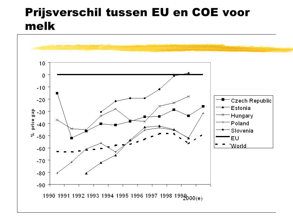 Prijsverschil tussen EU en COE voor melk