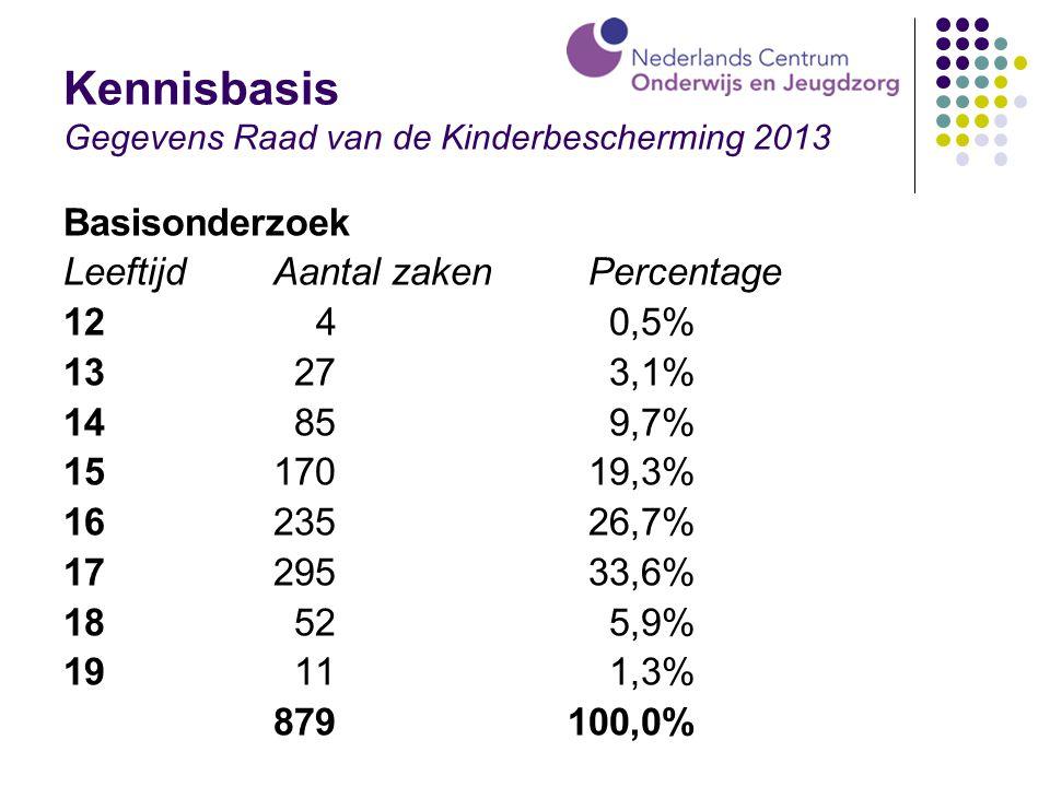 Kennisbasis Gegevens Raad van de Kinderbescherming 2013 Basisonderzoek Leeftijd Aantal zaken Percentage 12 4 0,5% 13 27 3,1% 14 85 9,7% 1517019,3% 162
