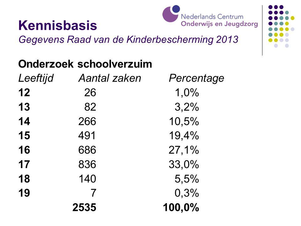 Kennisbasis Gegevens Raad van de Kinderbescherming 2013 Onderzoek schoolverzuim Leeftijd Aantal zaken Percentage 12 26 1,0% 13 82 3,2% 1426610,5% 1549