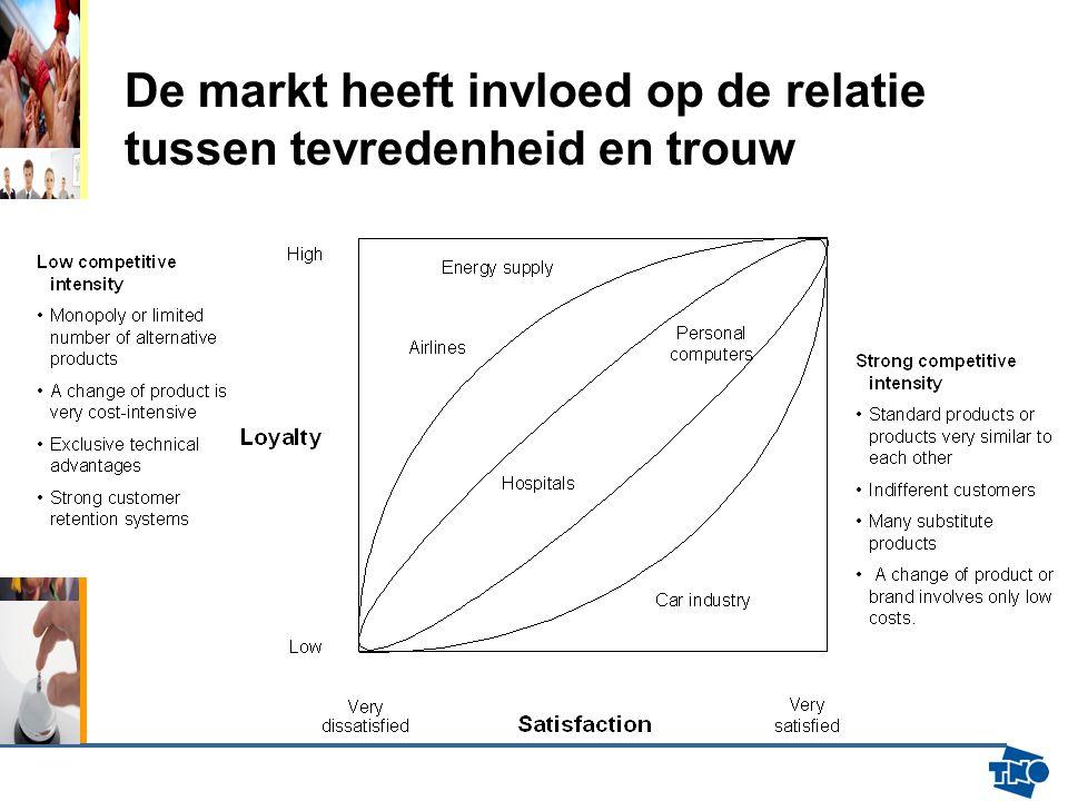De markt heeft invloed op de relatie tussen tevredenheid en trouw