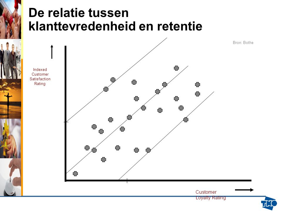 De relatie tussen klanttevredenheid en retentie Indexed Customer Satisfaction Rating Customer Loyalty Rating Bron: Bothe