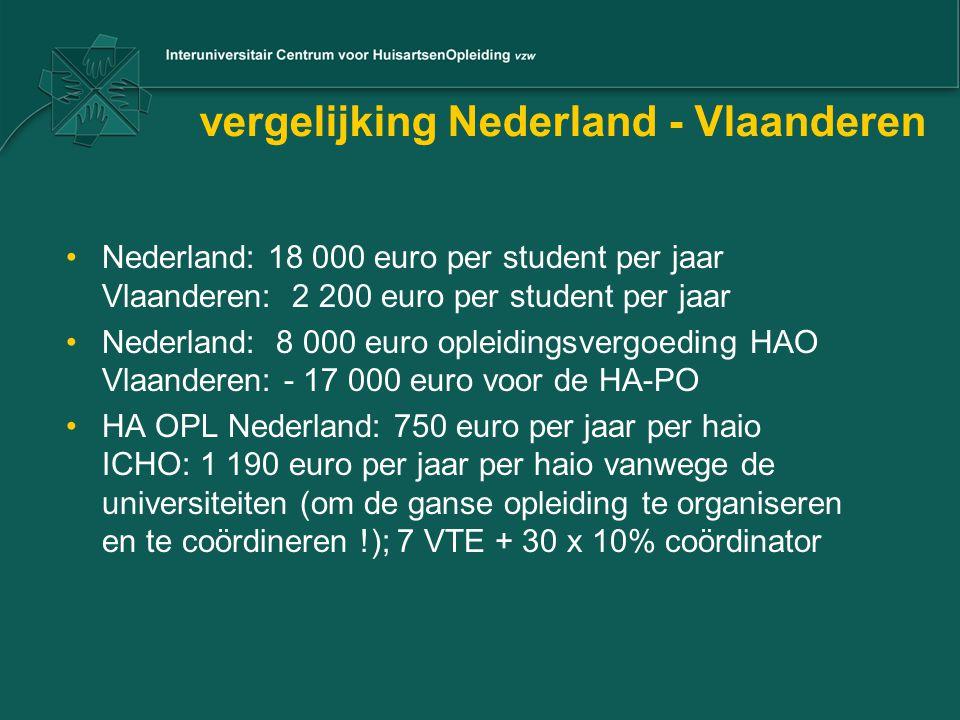 vergelijking Nederland - Vlaanderen Nederland: 18 000 euro per student per jaar Vlaanderen: 2 200 euro per student per jaar Nederland: 8 000 euro ople