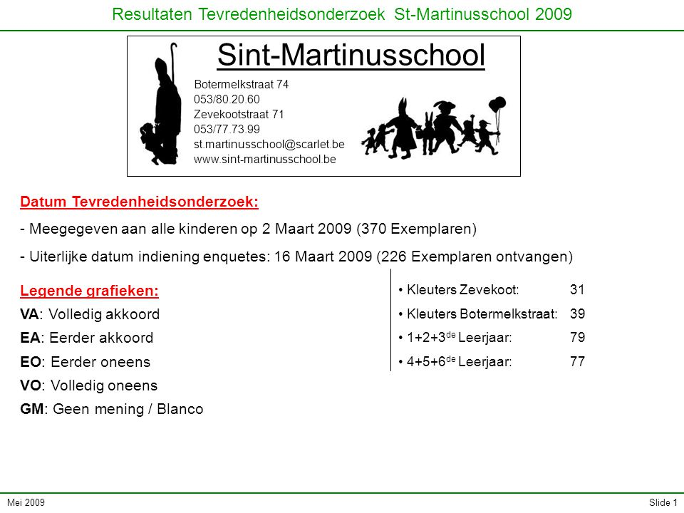 Mei 2009 Resultaten Tevredenheidsonderzoek St-Martinusschool 2009 Slide 22 II.