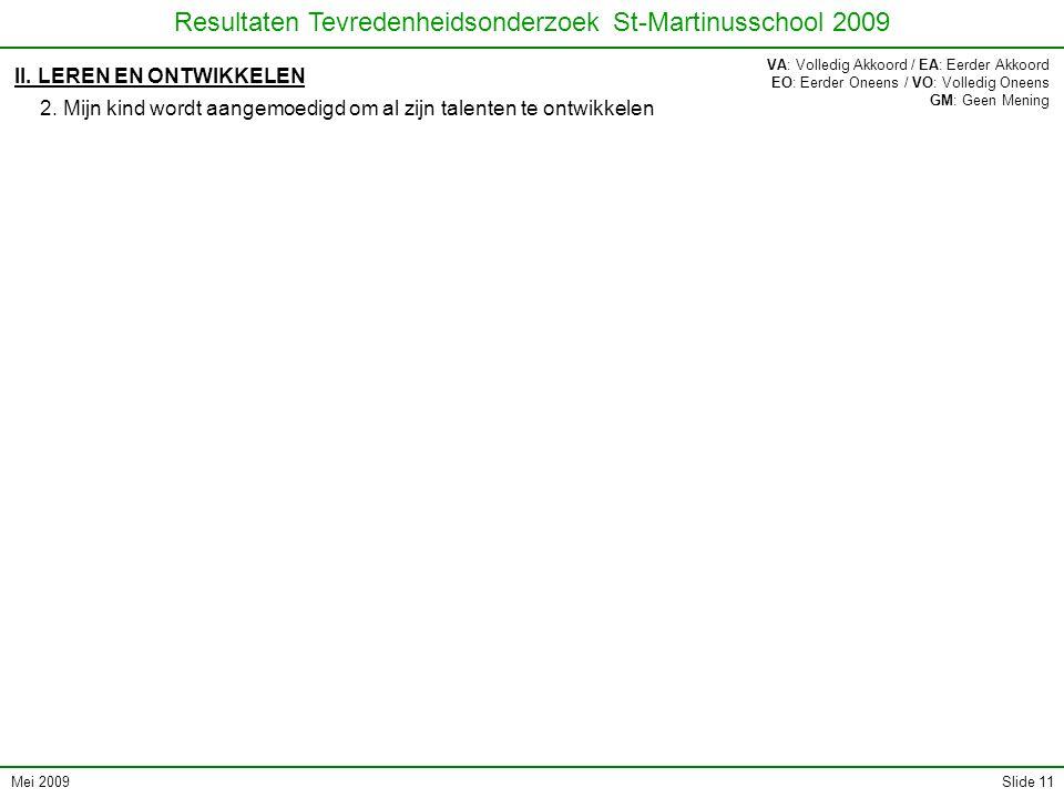 Mei 2009 Resultaten Tevredenheidsonderzoek St-Martinusschool 2009 Slide 11 II. LEREN EN ONTWIKKELEN 2. Mijn kind wordt aangemoedigd om al zijn talente