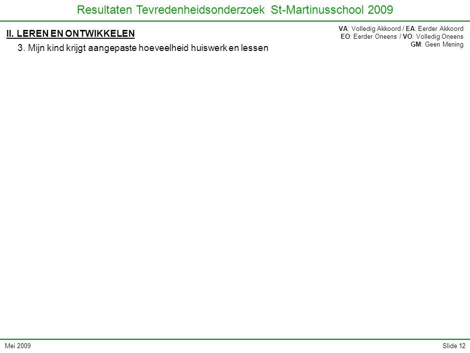 Mei 2009 Resultaten Tevredenheidsonderzoek St-Martinusschool 2009 Slide 12 II. LEREN EN ONTWIKKELEN 3. Mijn kind krijgt aangepaste hoeveelheid huiswer