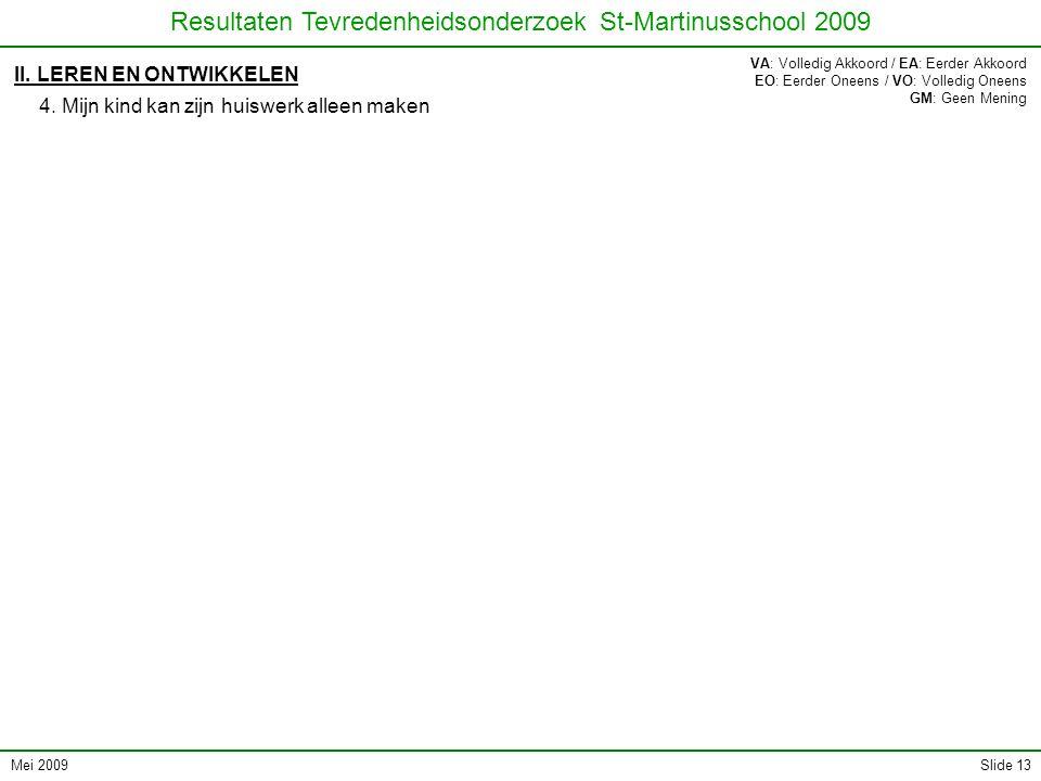 Mei 2009 Resultaten Tevredenheidsonderzoek St-Martinusschool 2009 Slide 13 II. LEREN EN ONTWIKKELEN 4. Mijn kind kan zijn huiswerk alleen maken VA: Vo