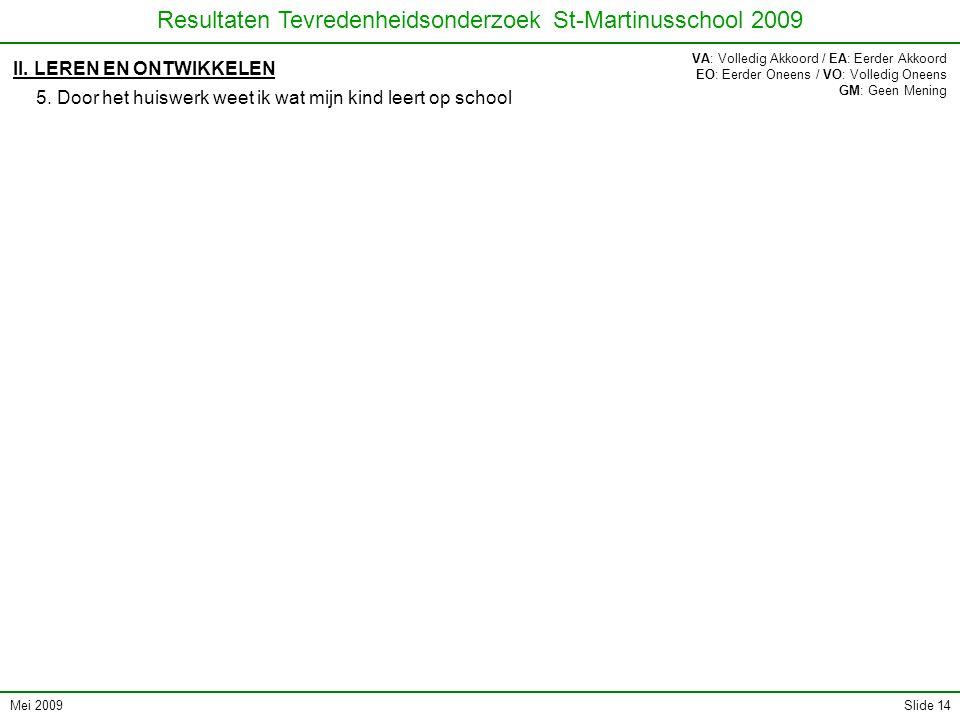 Mei 2009 Resultaten Tevredenheidsonderzoek St-Martinusschool 2009 Slide 14 II. LEREN EN ONTWIKKELEN 5. Door het huiswerk weet ik wat mijn kind leert o