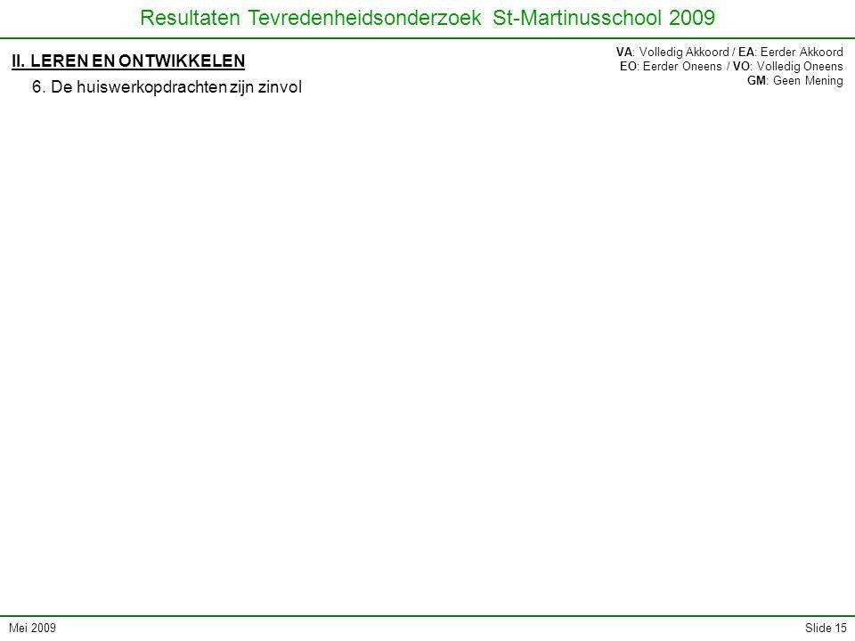 Mei 2009 Resultaten Tevredenheidsonderzoek St-Martinusschool 2009 Slide 15 II. LEREN EN ONTWIKKELEN 6. De huiswerkopdrachten zijn zinvol VA: Volledig