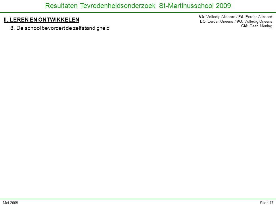 Mei 2009 Resultaten Tevredenheidsonderzoek St-Martinusschool 2009 Slide 17 II. LEREN EN ONTWIKKELEN 8. De school bevordert de zelfstandigheid VA: Voll