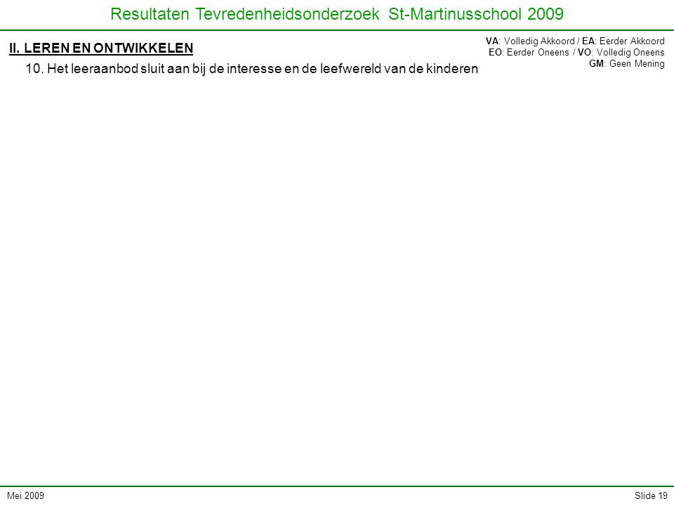 Mei 2009 Resultaten Tevredenheidsonderzoek St-Martinusschool 2009 Slide 19 II. LEREN EN ONTWIKKELEN 10. Het leeraanbod sluit aan bij de interesse en d
