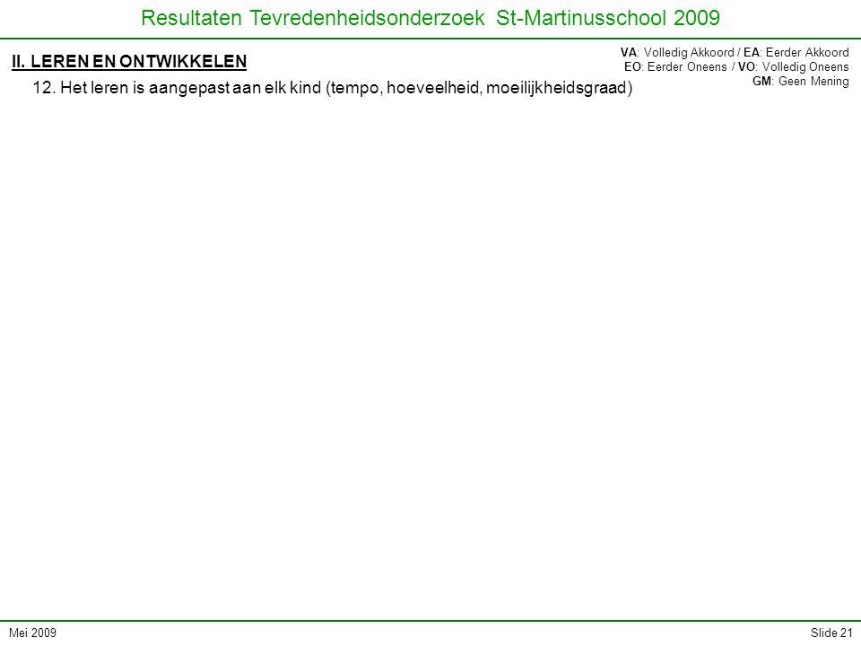 Mei 2009 Resultaten Tevredenheidsonderzoek St-Martinusschool 2009 Slide 21 II. LEREN EN ONTWIKKELEN 12. Het leren is aangepast aan elk kind (tempo, ho