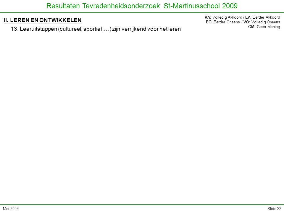 Mei 2009 Resultaten Tevredenheidsonderzoek St-Martinusschool 2009 Slide 22 II. LEREN EN ONTWIKKELEN 13. Leeruitstappen (cultureel, sportief,…) zijn ve