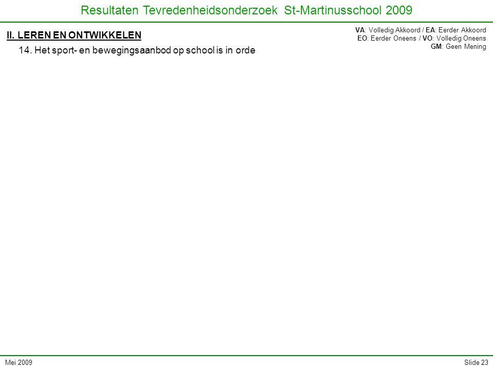 Mei 2009 Resultaten Tevredenheidsonderzoek St-Martinusschool 2009 Slide 23 II. LEREN EN ONTWIKKELEN 14. Het sport- en bewegingsaanbod op school is in