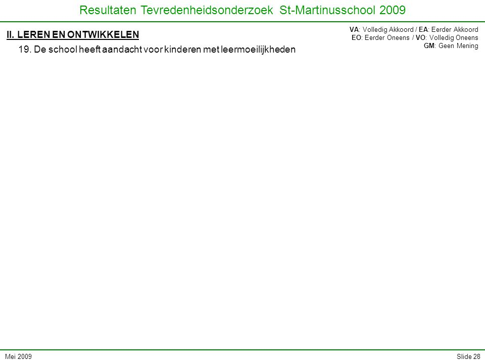Mei 2009 Resultaten Tevredenheidsonderzoek St-Martinusschool 2009 Slide 28 II. LEREN EN ONTWIKKELEN 19. De school heeft aandacht voor kinderen met lee