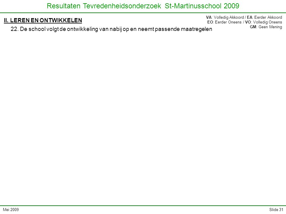 Mei 2009 Resultaten Tevredenheidsonderzoek St-Martinusschool 2009 Slide 31 II. LEREN EN ONTWIKKELEN 22. De school volgt de ontwikkeling van nabij op e